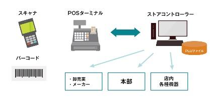 POSシステムの種類について