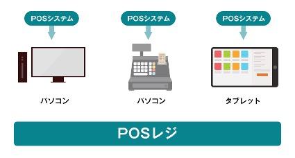 POSシステムとPOSレジの違いについて