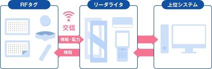 RFIDの仕組み