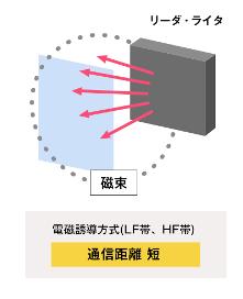 電磁誘導方式(誘導電磁界方式)