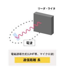 電波方式(放射電磁界方式)